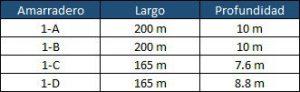 tabla informativa puerto de paita
